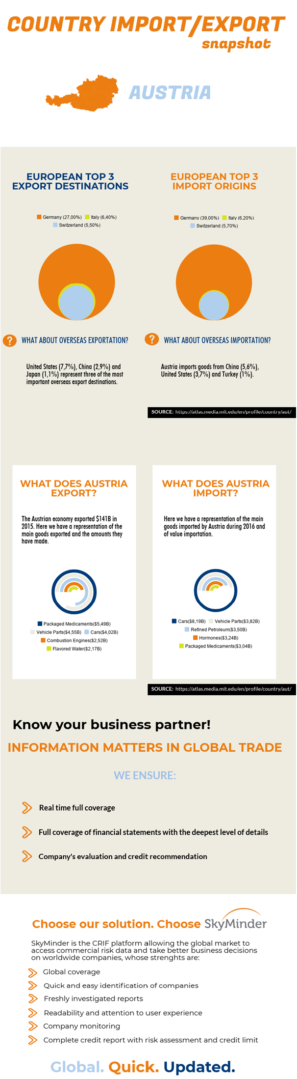 Austrian import/export