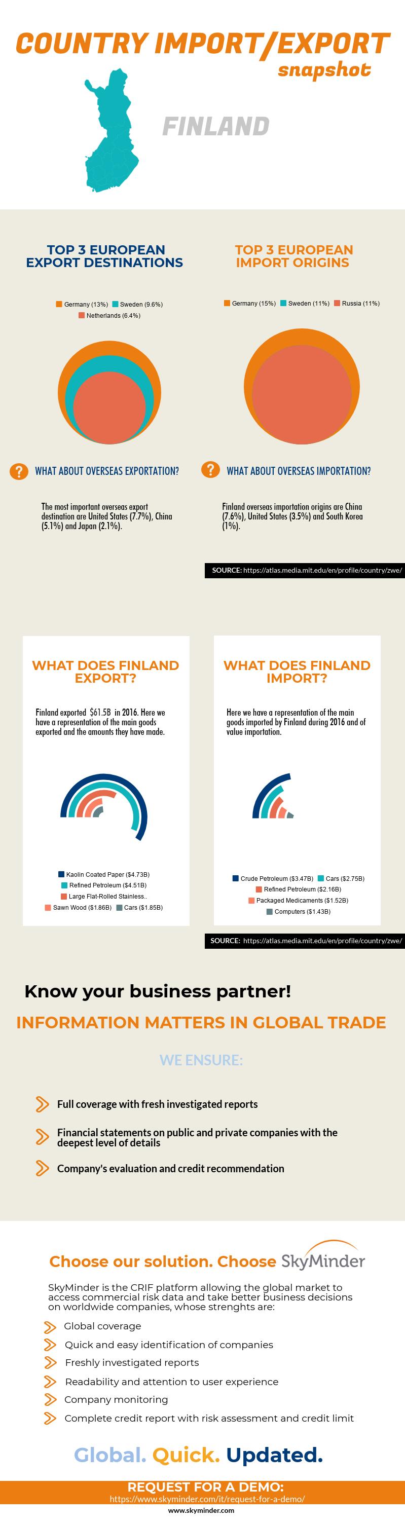 Finnish Import/Export