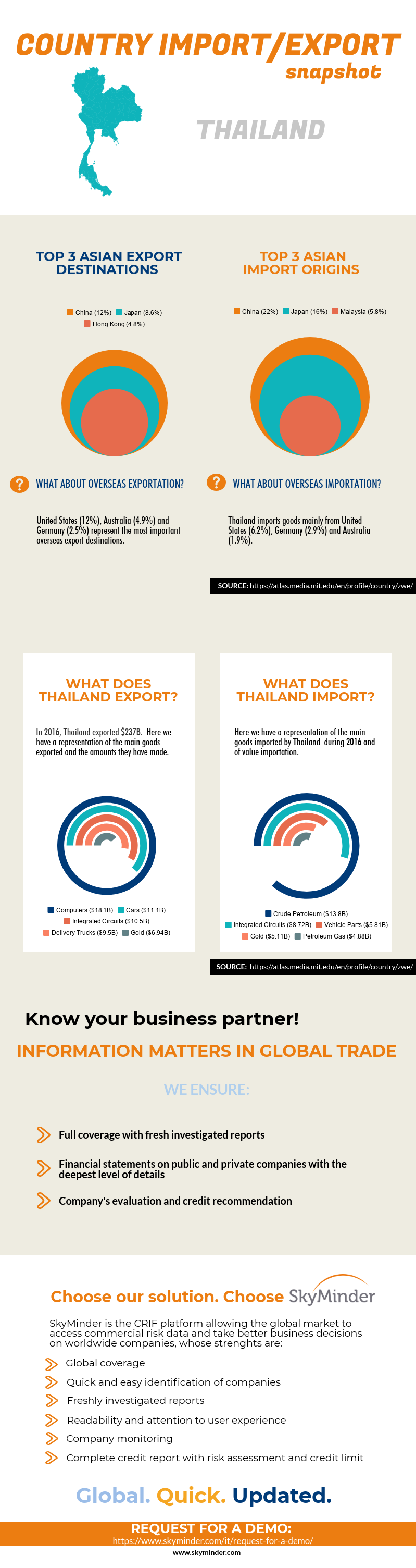 Thai Import/Export