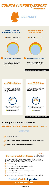 German Import/Export